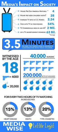 Media's Impact on Society  #TV