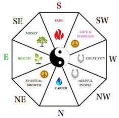 Китайская метафизика и не только...: Квартира по фен шуй и зоны активации