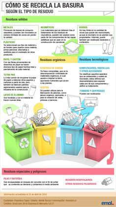 Cómo se recicla la basura – Especial de Emol.com