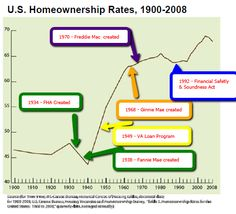 U.S. Homeownership and History of Federal Programs