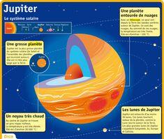 Fiche exposés : Jupiter