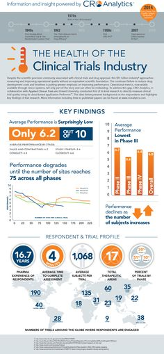 """Clinical trials are a $51 billion industry that offers services that are critical to their sponsors and the health and welfare of patients. CRO analytics has developed a methodology for measuring performance and quality of clinical trials.  This infographic shows key findings within """"The Health of the Clinical Trials Industry.""""  #pharma #clinicaltrials #clinicaltrialsinfographic"""