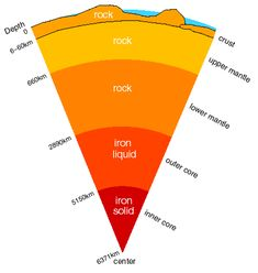 earth the earth and the o 39 jays on pinterest : earth layer diagram - findchart.co