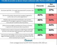 Referendum Costituzionale: il livello di accordo per argomenti