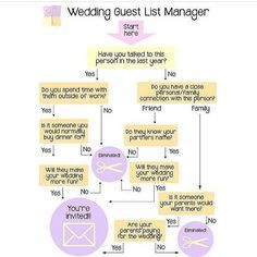 Tag a bride or groom to-be struggling with their #weddingguestlist. Regram via @sweethollywood #weddingsonpoint