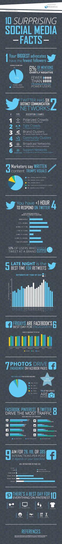 Infografik Surprising Social Media Facts - Social Media Marketing Tipps und Statistiken