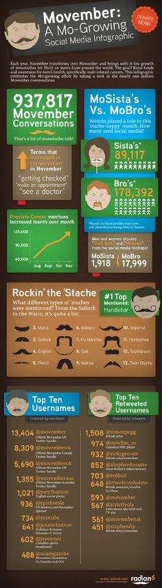 """infographic by Radian6 on the role of Social Media on """"Movember"""" (raising awareness for men's health)"""
