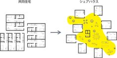 10+1 web site|「集まって住む、を考えなおす」シンポジウム|テンプラスワン・ウェブサイト Architecture Drawings, Architecture Plan, Architecture Details, Fujimoto Sou, Cluster House, Museum Plan, Information Architecture, Architectural Presentation, Architecture Diagrams