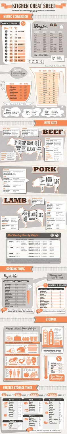 Kitchen cheat sheet…