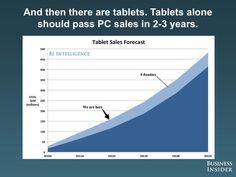Tablets will eclipse PCs (Sales)