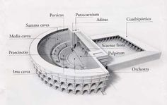 Diferencias entre teatro, anfiteatro y circo, es bastante común la confusión entre estas tres construcciones romanas y es habitual confundirlas una por otra