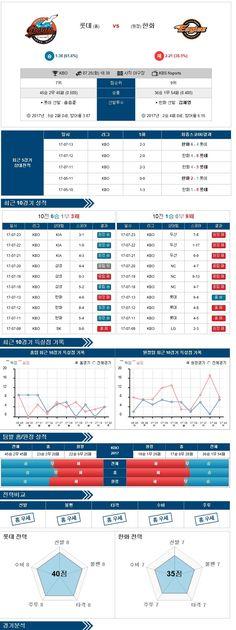 스포츠토토 분석 [KBO] 7월 25일 야구분석픽 롯데 vs 한화 ★토토군 분석픽★