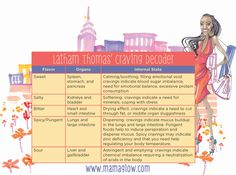 Great way to discover the source of food cravings! Craving Decoder from Latham Thomas, author of Mama Glow.