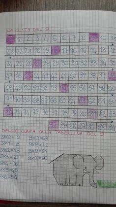 Classe Seconda- Matematica- Maggio:Tabellina del 9 e del 10 - Maestra Anita Teaching Math, Coding, School, Google, Times Tables, Activities, Alphabet, Math Journals, Funny Math
