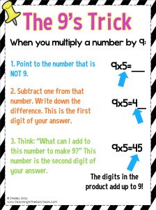 An effective trick for the 9 times table that does not rely on finger counting. This can be learned in grade 3 or 4 and used forever!
