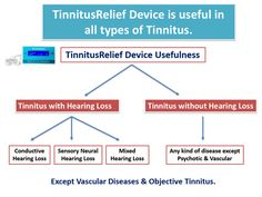 #TinnitusRelief device is useful in all types of tinnitus - ringing, buzzing & hissing sounds in ears.  For more info, visit http://innoflaps.com/tinnitusrelief/ Mail us at info@innoflaps.com Call/WhatsApp - 9891182864