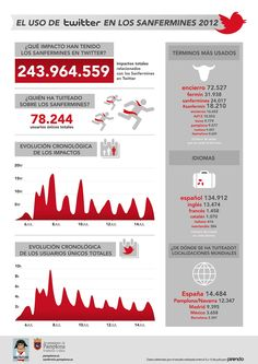 Los Sanfermines 2012 analizados en Twitter