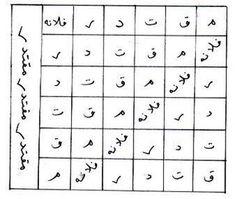 Picture Black Magic Book, Quran Pak, Arabian Art, Symbols, Islam, Paranormal, Pdf, Healthy, Books