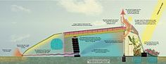 Convection banner 1 - Earthship - Wikipedia