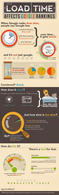 Have you ever been to a slow site and it felt like it took hours to load? Find out how load time affects Google rankings