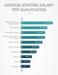 We take a look at the average starting salaries for various degrees in South Africa, including engineering, computer science, BCom, and BA qualifications. Chart Infographic, Infographics, Become A Millionaire, Computer Science, Bar Chart, How To Become, Medicine, Things To Come, African