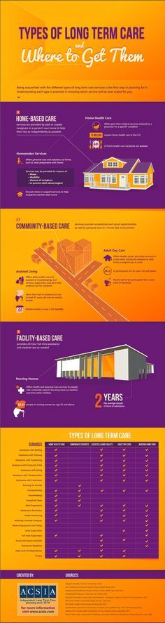 Types of Long Term Care and Where to Get Them