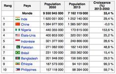 Tableau n°2 Les dix pays les plus peuplés du monde d'aujourd'hui en comparaison à 2050 Avec comme changement en 10ème position ici on a les Philippines et sur le tableau n°1 on a l'Ethiopie. Cela est très intéressant de montrer les différences entre les tableaux car ce sont des prévisions et ce n'est pas sur que cela se produise, c'est pour ça que c'est difficile de prévoir à l'avance. (Pour lire la suite agrandir l'épingle)
