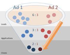 Using Proxy Metrics As KPIs? Learn The Myths & Limitations - Marketing Land Social Media Digital Marketing, Web Analytics, Marketing Channel, Mobile Technology, Digital Media, Learning, Studying, Teaching, Onderwijs