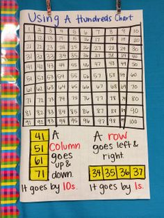 Anchor Chart - Hundreds Chart patterns--highlight those patterns on the chart too so students can easily visualize - use for hundredths chart Kindergarten Anchor Charts, Math Anchor Charts, Kindergarten Math, Teaching Math, Math Math, Maths, Teaching Ideas, Math Lesson Plans, Math Lessons