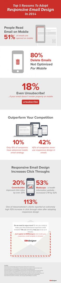 Top 5 Reasons to Adopt #Responsive #Email #Design in 2014