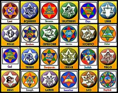 The Star of David Zodiac (Pisces = Tribe of Levi, Aries = Tribe of Gad, Libra = Tribe of Asher, etc)