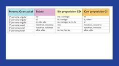 Pronombres personales Icarito