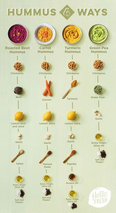 This handy guide to creating four different types of vegan hummus. 27 Charts That Will Help You Embrace A Vegan Lifestyle This handy guide to creating four different types of vegan hummus. 27 Charts That Will Help You Embrace A Vegan Lifestyle Types Of Vegans, Whole Food Recipes, Cooking Recipes, Cooking Tips, Pasta Recipes, Chicken Recipes, Crockpot Recipes, Basic Cooking, Cooking Corn