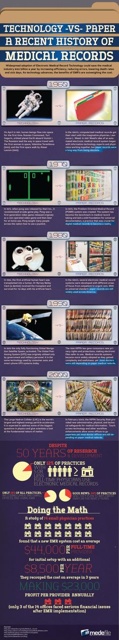 Technology Versus Paper: A Recent History of Medical Records[INFOGRAPHIC]