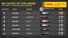 Infografía | El pitstop y la vuelta más rápidos en el GP de Malasia F1 2016  #F1 #MalaysiaGP