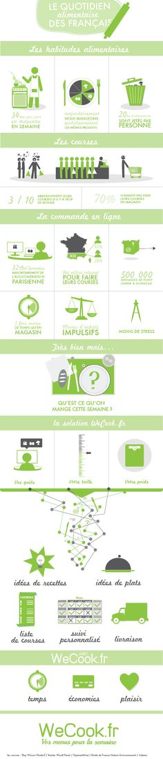 Infographie WeCook.fr