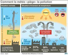Comment la météo piège la pollution ?