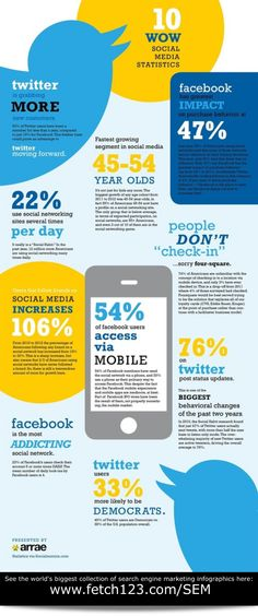 This infographic shows 10 surprising statistics about the most popular social media services...