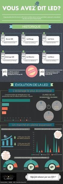 LED | Piktochart Infographic Editor