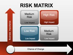 Risk Matrix Keynote charts templates provide an easy way to begin creating your presentation. Risk matrix is a tool for risk Powerpoint Chart Templates, Powerpoint Slide Designs, Powerpoint Themes, Risk Matrix, Feelings Wheel, Change Management, Project Management, Risk Management Strategies, Powerpoint Animation