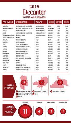 Los mejores vinos argentinos según Decanter - Area del Vino