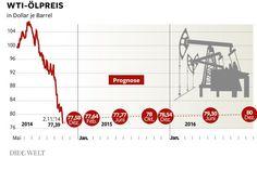Aktuelle Ölpreisentwicklung (WTI, in USD) und Prognose der künftigen Preisentwicklung