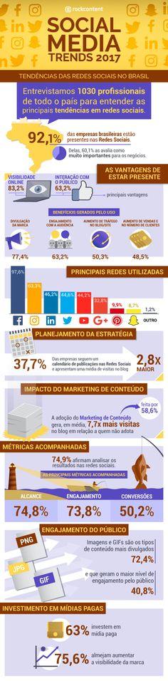 Social Media Trends 2017: conheça as tendências em redes sociais para esse ano no Brasil #socialmedia