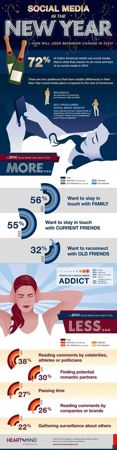 Social Media in the New Year: How Will User Behavior Change in 2014 – Infographic Social Media Training, Power Of Social Media, Social Media Tips, Social Networks, Inbound Marketing, Content Marketing, Internet Marketing, Social Media Marketing, Digital Marketing