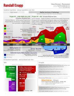 Infographics - Infographics Resume: Randall Knapp
