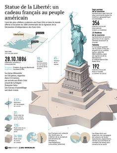 La Statue de la Liberté, un cadeau de la France aux Etats-Unis