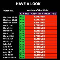 Versions of Bible. You have to change at least of the material to all it 'your own'. KJV-Bible is the only non-copyrighted book. Others ARE copyrighted and HAVE to edit to make a profit. Churches--wise up! Use only original Authorized King James Version. Bible Doctrine, Bible Scriptures, Bible Quotes, Bible Niv, Bible Study Notebook, Scripture Study, Revelation Bible Study, Bible Translations, Bible Knowledge