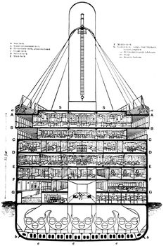 Cutaway diagram of RMS Titanic, midships. Rms Titanic, Titanic History, Belfast, Cross Section, Deck Plans, Boat Plans, History For Kids, Cutaway, Battleship