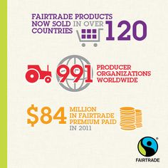 Fairtrade Products are sold in 120 countries and benefit 991 producer organizations worldwide! #fairtrade