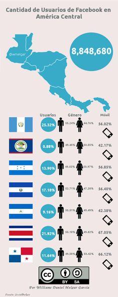 Usuarios de FaceBook en América Central #infografia